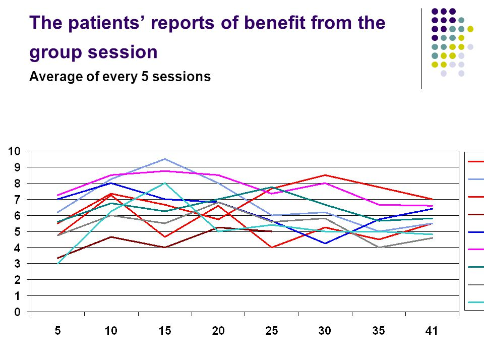 The patients' reports of benefit from the group session Average of every 5 sessions