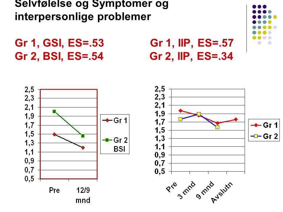 Selvfølelse og Symptomer og interpersonlige problemer Gr 1, GSI, ES=.53 Gr 1, IIP, ES=.57 Gr 2, BSI, ES=.54 Gr 2, IIP, ES=.34