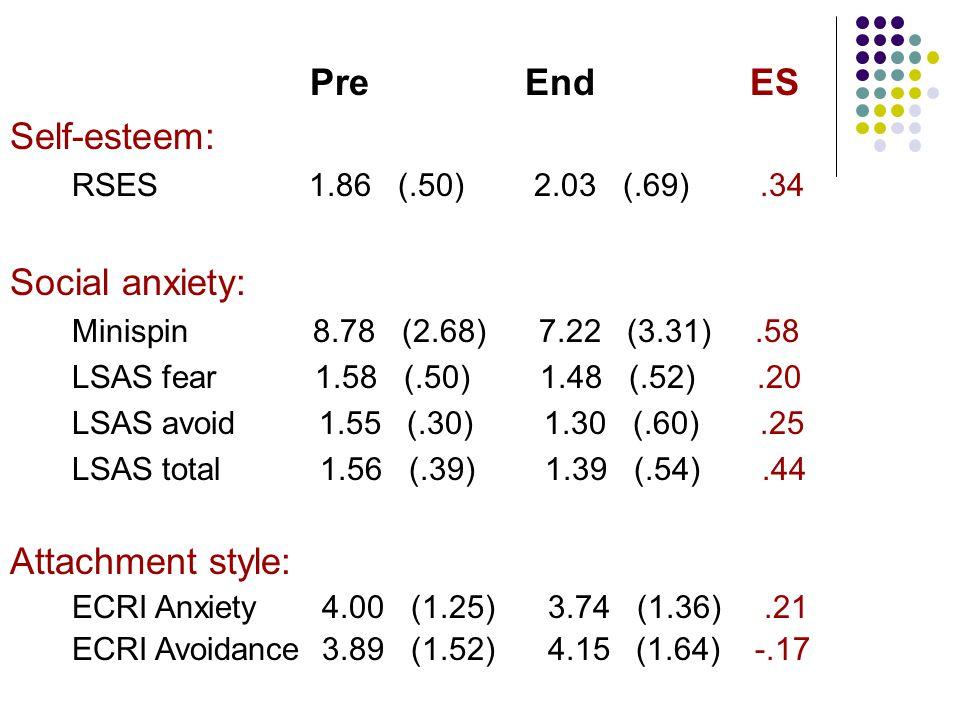 Pre End ES Self-esteem: RSES 1.86 (.50) 2.03 (.69).34 Social anxiety: Minispin 8.78 (2.68) 7.22 (3.31).58 LSAS fear 1.58 (.50) 1.48 (.52).20 LSAS avoi