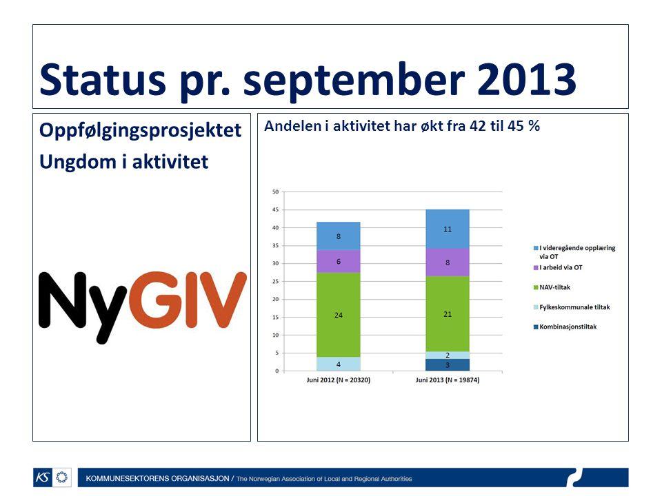 Status pr. september 2013 Oppfølgingsprosjektet Ungdom i aktivitet Andelen i aktivitet har økt fra 42 til 45 %