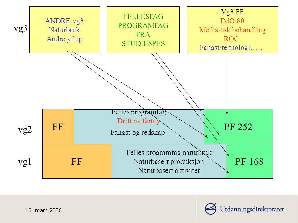 16. mars 2006 TORSKEFISKE Utvalgte kompetansemål BESKRIVELSE FORMÅL GRF LÆRINGSPLAKATEN Generell del av læreplanen Opplæringslov Vurderingsforskrift
