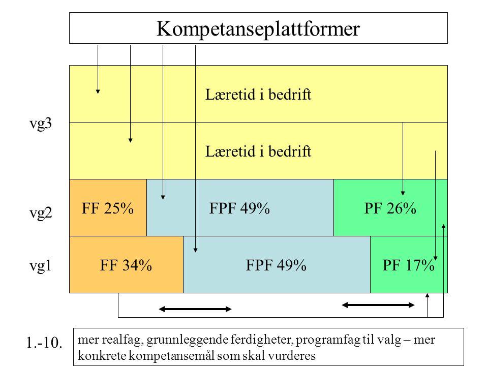 Læretid i bedrift FPF 49% PF 26% FF 34% FF 25% PF 17% Kompetanseplattformer mer realfag, grunnleggende ferdigheter, programfag til valg – mer konkrete kompetansemål som skal vurderes vg1 vg2 vg3 1.-10.