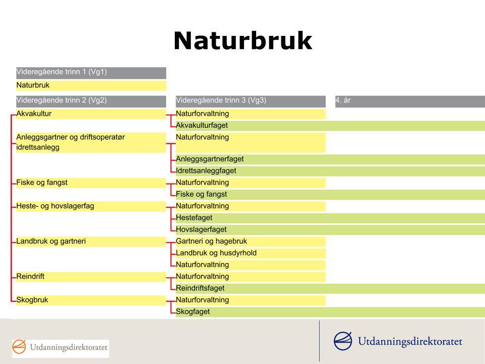 16. mars 2006 Naturbruk