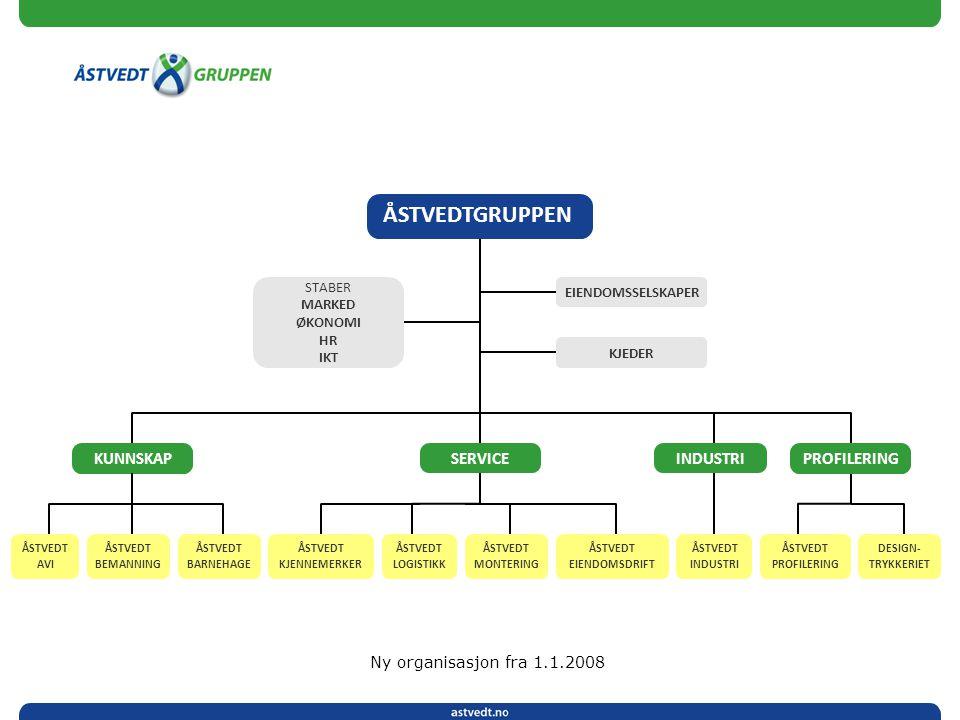 Ny organisasjon fra 1.1.2008 ÅSTVEDT AVI ÅSTVEDT BEMANNING ÅSTVEDT BARNEHAGE ÅSTVEDT KJENNEMERKER ÅSTVEDT LOGISTIKK ÅSTVEDT INDUSTRI DESIGN- TRYKKERIE