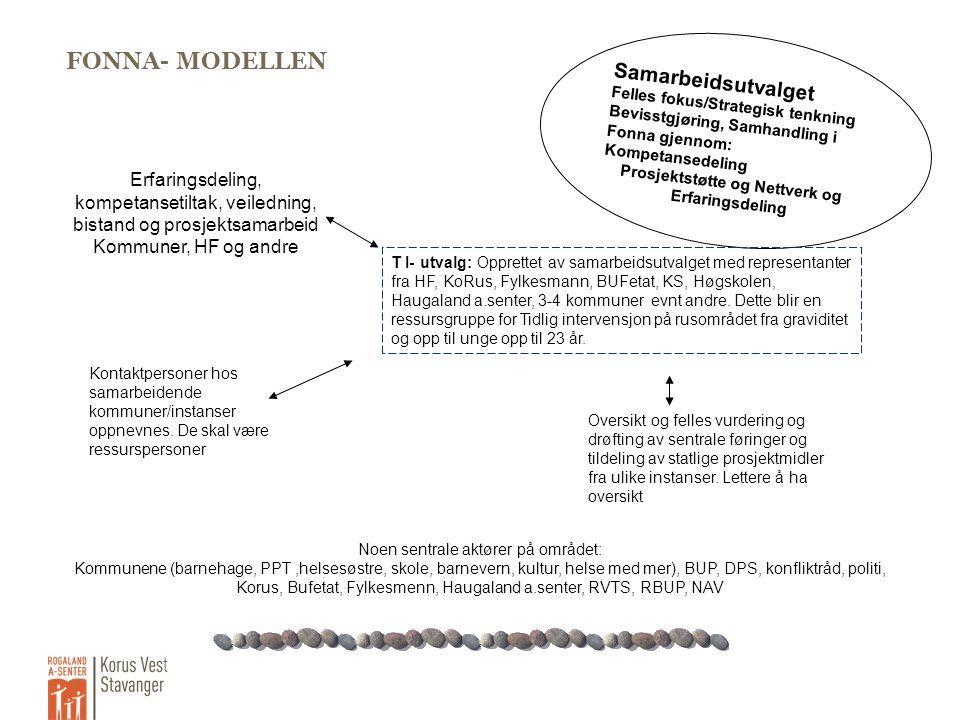 FONNA- MODELLEN Samarbeidsutvalget Felles fokus/Strategisk tenkning Bevisstgjøring, Samhandling i Fonna gjennom: Kompetansedeling Prosjektstøtte og Ne