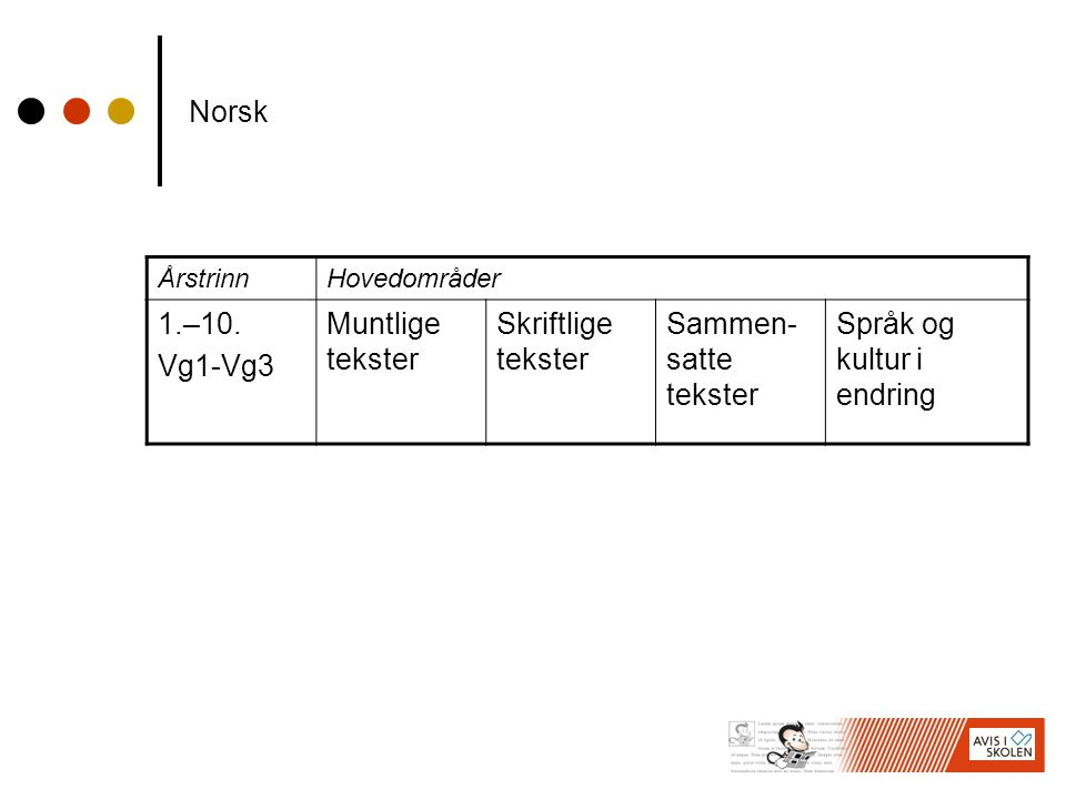 Norsk: Hovedområde skriftlige tekster Hovedområdet skriftlige tekster dreier seg om skriftlig kommunikasjon, det vil si å lese og skrive norsk.