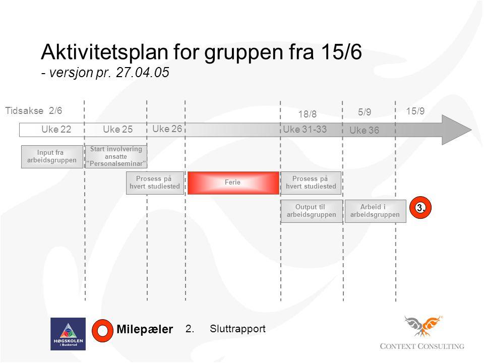 Aktivitetsplan for gruppen fra 15/6 - versjon pr. 27.04.05 Tidsakse Milepæler 2.Sluttrapport 3.