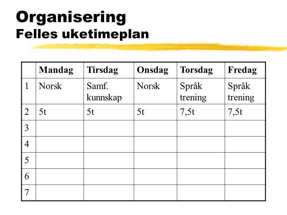 Organisering Felles uketimeplan MandagTirsdagOnsdagTorsdagFredag 1NorskSamf. kunnskap NorskSpråk trening Språk trening 25t 7,5t 3 4 5 6 7
