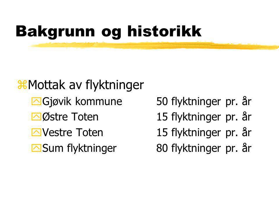 Bakgrunn og historikk zMottak av flyktninger yGjøvik kommune50 flyktninger pr. år yØstre Toten15 flyktninger pr. år yVestre Toten15 flyktninger pr. år