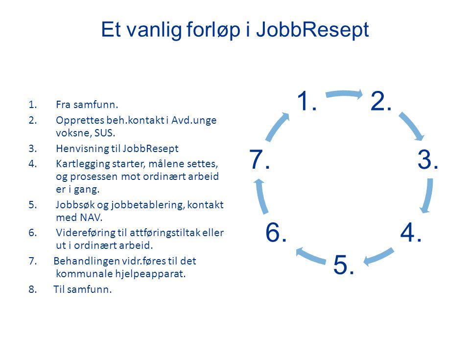 Et vanlig forløp i JobbResept 1.Fra samfunn. 2.Opprettes beh.kontakt i Avd.unge voksne, SUS. 3.Henvisning til JobbResept 4.Kartlegging starter, målene