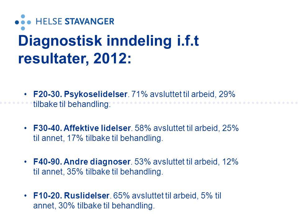 •F20-30. Psykoselidelser. 71% avsluttet til arbeid, 29% tilbake til behandling. •F30-40. Affektive lidelser. 58% avsluttet til arbeid, 25% til annet,