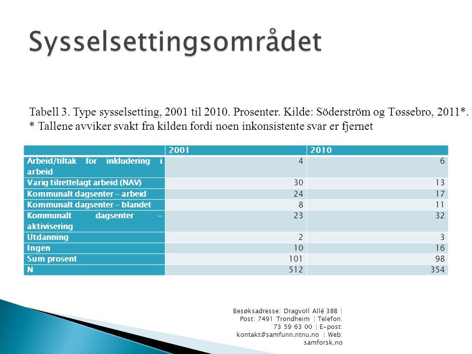 20012010 Arbeid/tiltak for inkludering i arbeid 46 Varig tilrettelagt arbeid (NAV)3013 Kommunalt dagsenter – arbeid2417 Kommunalt dagsenter – blandet811 Kommunalt dagsenter – aktivisering 2332 Utdanning23 Ingen1016 Sum prosent10198 N512354 Besøksadresse: Dragvoll Allé 38B | Post: 7491 Trondheim | Telefon: 73 59 63 00 | E-post: kontakt@samfunn.ntnu.no | Web: samforsk.no Tabell 3.