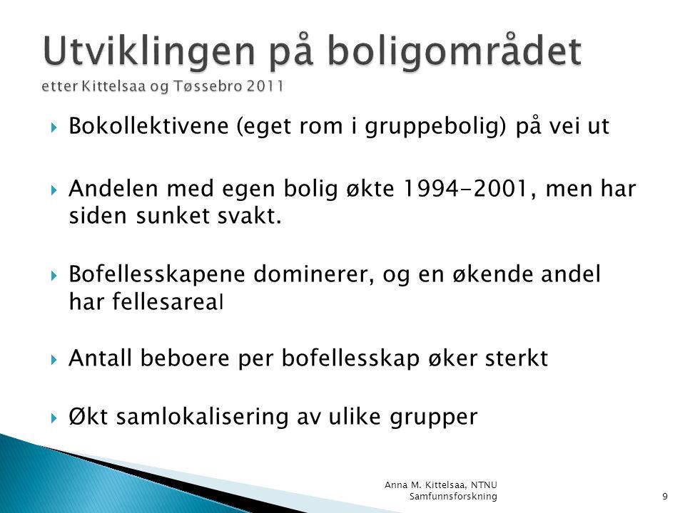  Bokollektivene (eget rom i gruppebolig) på vei ut  Andelen med egen bolig økte 1994-2001, men har siden sunket svakt.