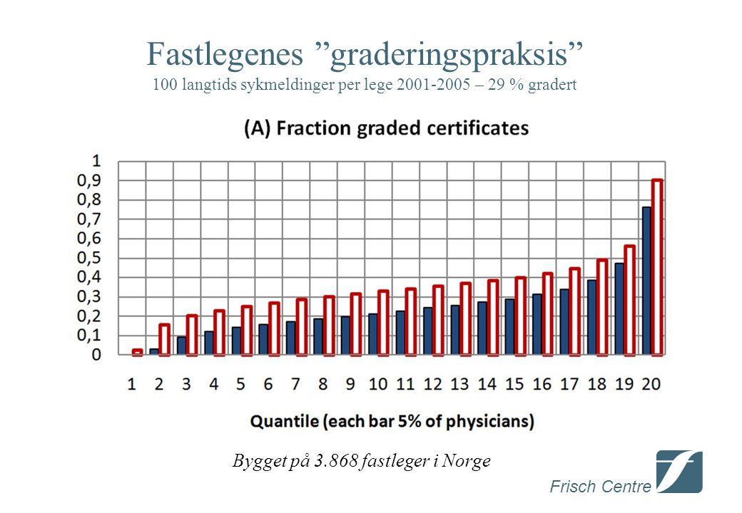 Frisch Centre Fastlegenes graderingspraksis 100 langtids sykmeldinger per lege 2001-2005 – 29 % gradert Bygget på 3.868 fastleger i Norge