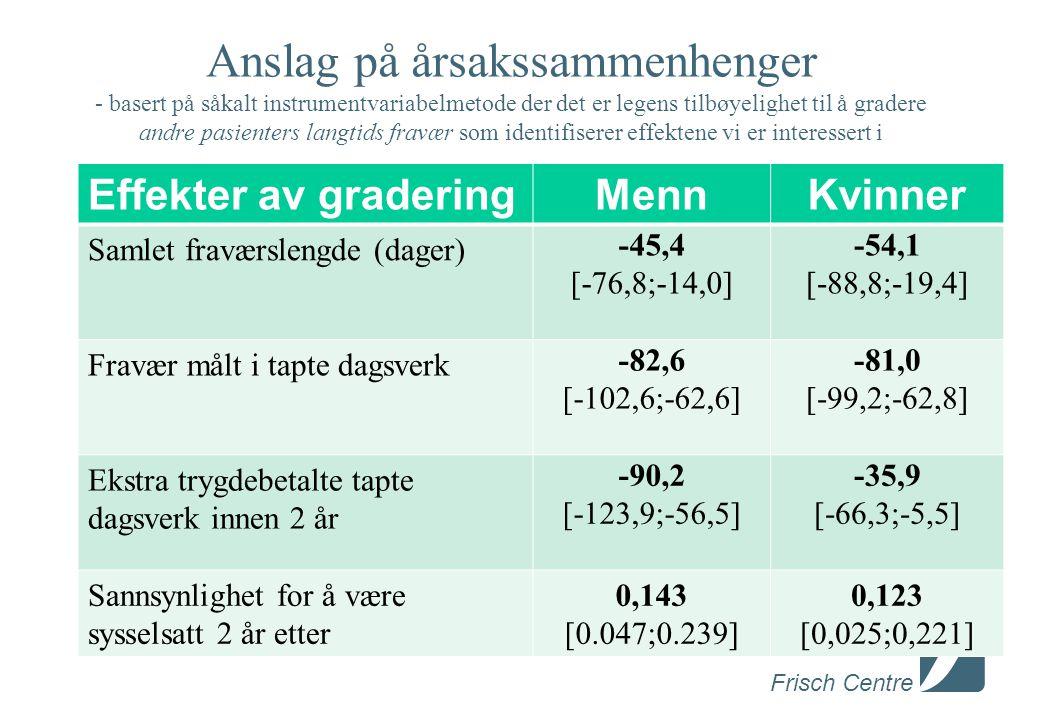 Frisch Centre Anslag på årsakssammenhenger - basert på såkalt instrumentvariabelmetode der det er legens tilbøyelighet til å gradere andre pasienters langtids fravær som identifiserer effektene vi er interessert i Effekter av graderingMennKvinner Samlet fraværslengde (dager) -45,4 [-76,8;-14,0] -54,1 [-88,8;-19,4] Fravær målt i tapte dagsverk -82,6 [-102,6;-62,6] -81,0 [-99,2;-62,8] Ekstra trygdebetalte tapte dagsverk innen 2 år -90,2 [-123,9;-56,5] -35,9 [-66,3;-5,5] Sannsynlighet for å være sysselsatt 2 år etter 0,143 [0.047;0.239] 0,123 [0,025;0,221]