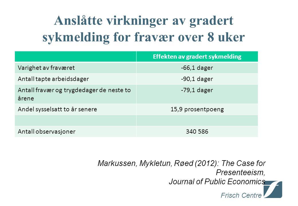 Frisch Centre Anslåtte virkninger av gradert sykmelding for fravær over 8 uker Effekten av gradert sykmelding Varighet av fraværet-66,1 dager Antall tapte arbeidsdager-90,1 dager Antall fravær og trygdedager de neste to årene -79,1 dager Andel sysselsatt to år senere15,9 prosentpoeng Antall observasjoner340 586 Markussen, Mykletun, Røed (2012): The Case for Presenteeism, Journal of Public Economics