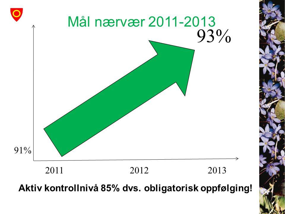 Mål nærvær 2011-2013 93% Aktiv kontrollnivå 85% dvs. obligatorisk oppfølging! 201220112013 91%