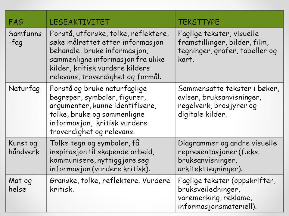 FAGLESEAKTIVITETTEKSTTYPE Samfunns -fag Forstå, utforske, tolke, reflektere, søke målrettet etter informasjon behandle, bruke informasjon, sammenligne