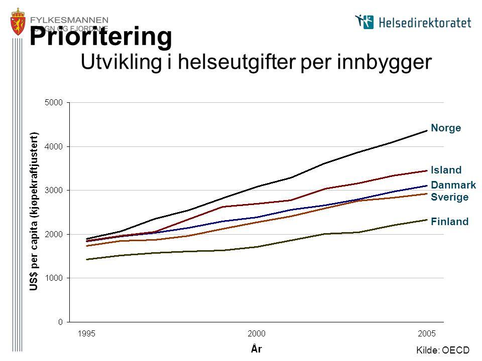 Prioritering Norge Island Danmark Sverige Finland Utvikling i helseutgifter per innbygger Kilde: OECD