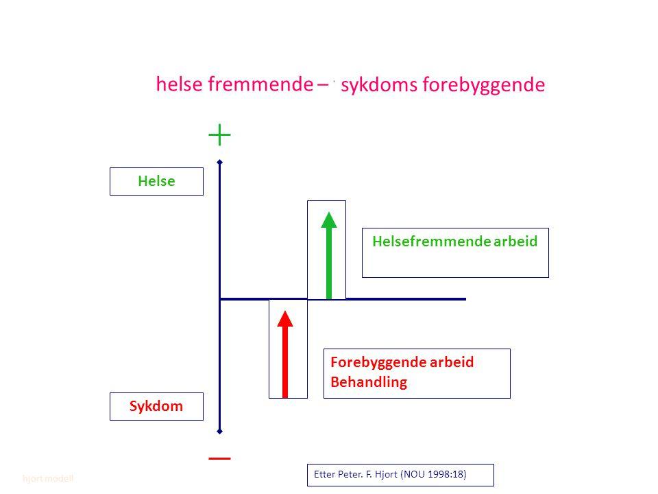 helse fremmende – forebyggende sykdoms forebyggende Sykdom Helse Helsefremmende arbeid Forebyggende arbeid Behandling Etter Peter. F. Hjort (NOU 1998: