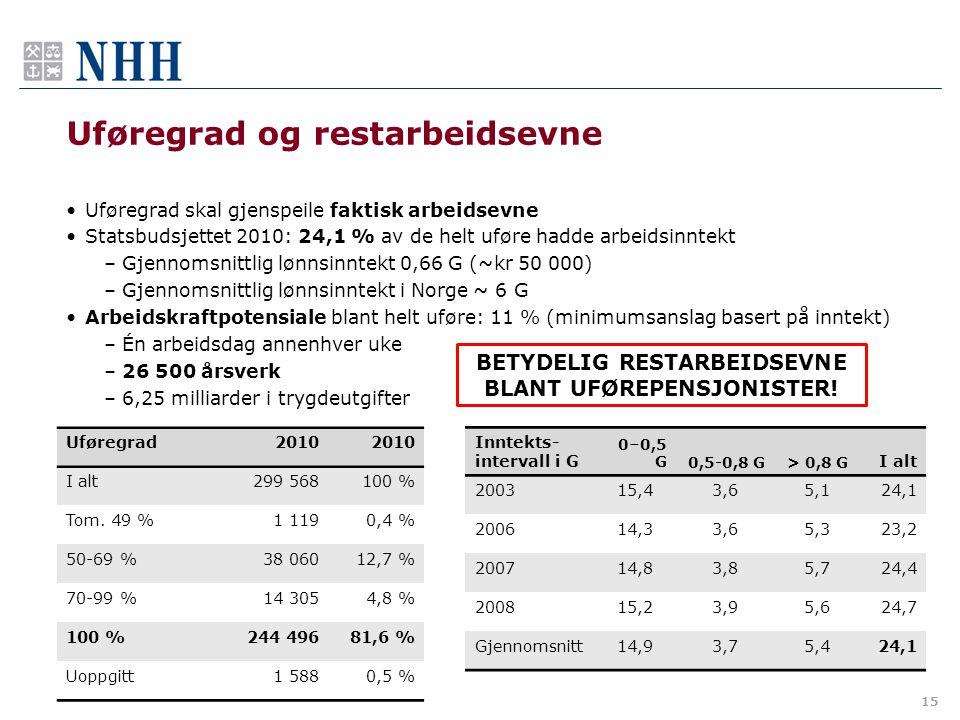 Uføregrad og restarbeidsevne •Uføregrad skal gjenspeile faktisk arbeidsevne •Statsbudsjettet 2010: 24,1 % av de helt uføre hadde arbeidsinntekt –Gjennomsnittlig lønnsinntekt 0,66 G (~kr 50 000) –Gjennomsnittlig lønnsinntekt i Norge ~ 6 G •Arbeidskraftpotensiale blant helt uføre: 11 % (minimumsanslag basert på inntekt) –Én arbeidsdag annenhver uke –26 500 årsverk –6,25 milliarder i trygdeutgifter 15 Uføregrad2010 I alt299 568100 % Tom.