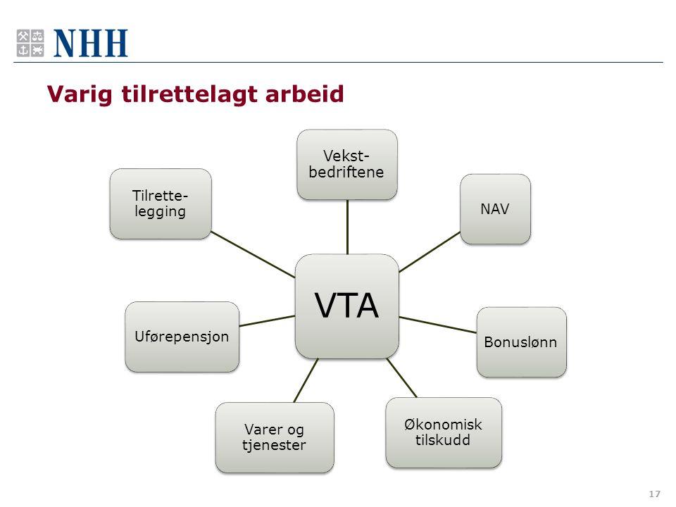 Varig tilrettelagt arbeid VTA Vekst- bedriftene NAVBonuslønn Økonomisk tilskudd Varer og tjenester Uførepensjon Tilrette- legging 17