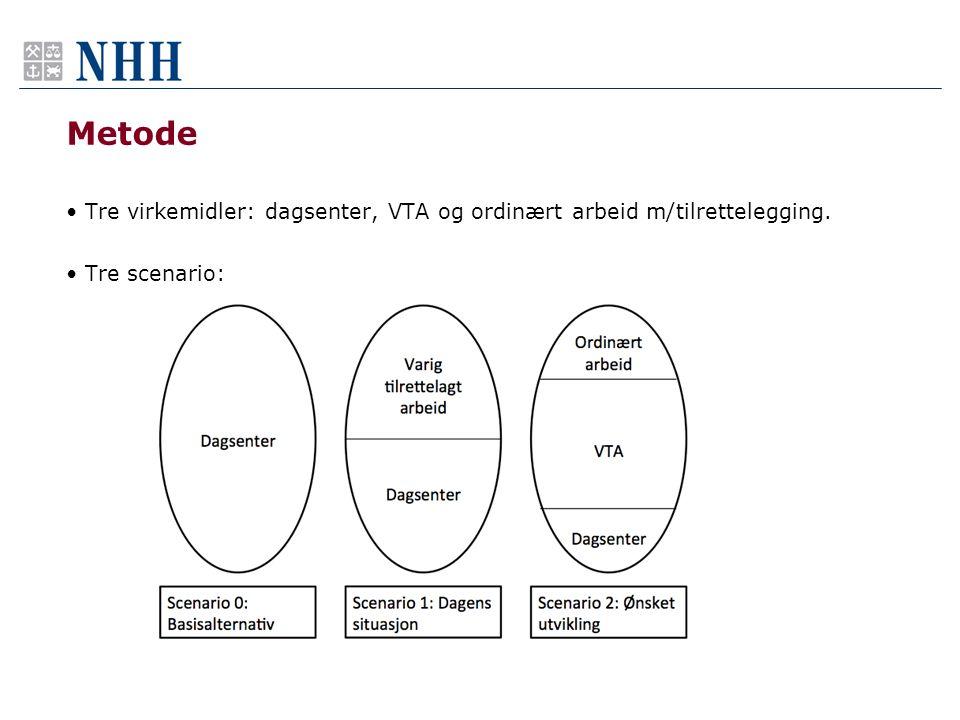 Metode •Tre virkemidler: dagsenter, VTA og ordinært arbeid m/tilrettelegging. •Tre scenario: