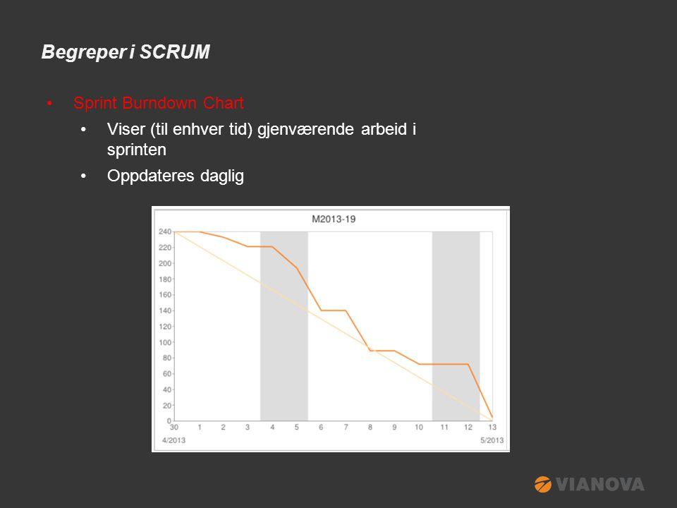 Begreper i SCRUM •Sprint Burndown Chart •Viser (til enhver tid) gjenværende arbeid i sprinten •Oppdateres daglig