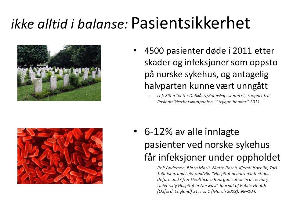 ikke alltid i balanse: Pasientsikkerhet • 4500 pasienter døde i 2011 etter skader og infeksjoner som oppsto på norske sykehus, og antagelig halvparten kunne vært unngått – ref: Ellen Tveter Deilkås v/Kunnskapssenteret, rapport fra Pasientsikkerhetskampanjen I trygge hender 2011 • 6-12 % av alle innlagte pasienter ved norske sykehus får infeksjoner under oppholdet – Ref: Andersen, Bjørg Marit, Mette Rasch, Kjersti Hochlin, Tori Tollefsen, and Leiv Sandvik.