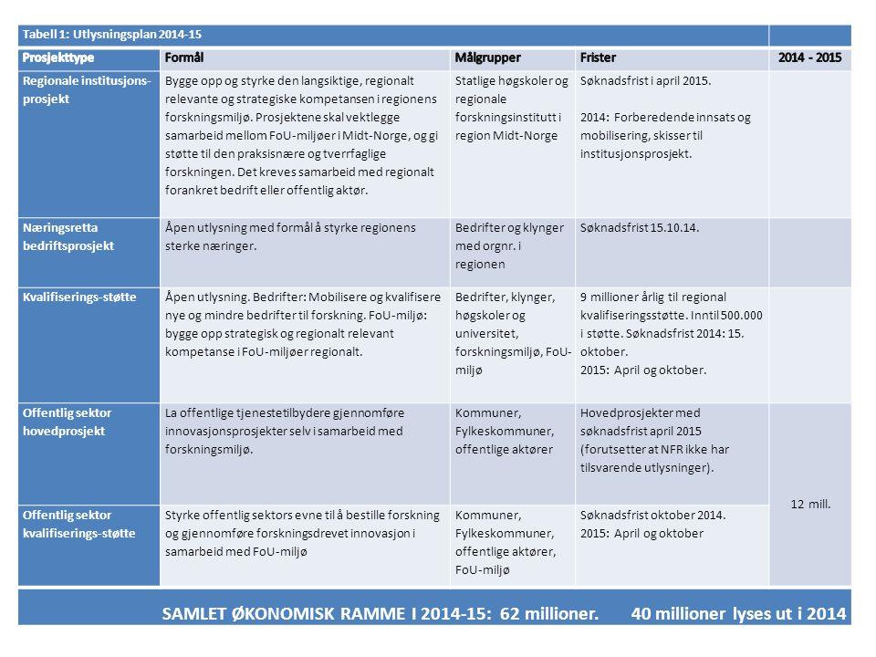 Tabell 2: Mobilisering og posisjonering Inntil 5 millioner 2014-2015 Formål Målgruppe Tiltak Mobiliseringstiltak næringsliv og offentlig sektor: Læringsarenaer/ Prosjektetableringsstøtte mm.