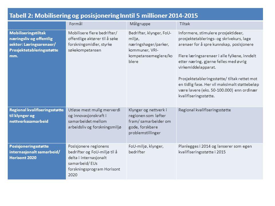 Tabell 2: Mobilisering og posisjonering Inntil 5 millioner 2014-2015 Formål Målgruppe Tiltak Mobiliseringstiltak næringsliv og offentlig sektor: Lærin