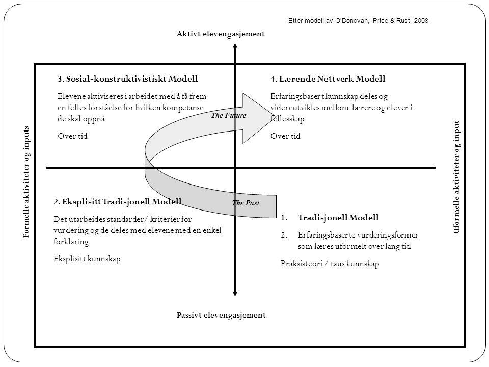 Aktivt elevengasjement Passivt elevengasjement Uformelle aktiviteter og input Formelle aktiviteter og inputs 1.Tradisjonell Modell 2.Erfaringsbaserte vurderingsformer som læres uformelt over lang tid Praksisteori / taus kunnskap 2.