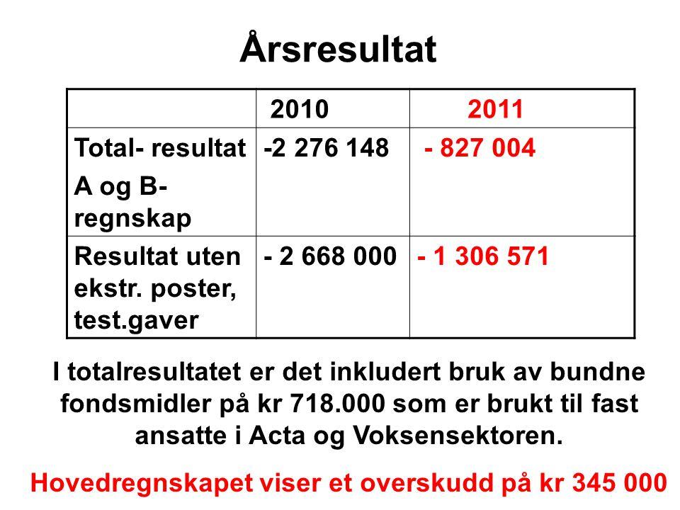 Årsresultat 2010 2011 Total- resultat A og B- regnskap -2 276 148 - 827 004 Resultat uten ekstr. poster, test.gaver - 2 668 000- 1 306 571 I totalresu