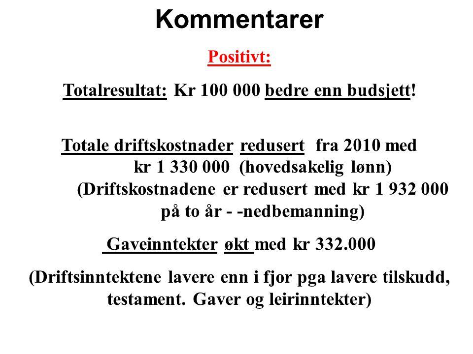 Kommentarer Positivt: Totalresultat: Kr 100 000 bedre enn budsjett! Totale driftskostnader redusert fra 2010 med kr 1 330 000 (hovedsakelig lønn) (Dri