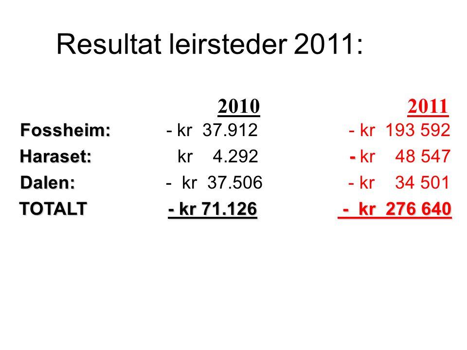 Resultat leirsteder 2011: Fossheim: Fossheim: - kr 37.912 - kr 193 592 Haraset: - Haraset: kr 4.292 - kr 48 547 Dalen: Dalen: - kr 37.506 - kr 34 501 TOTALT - kr 71.126 - kr 276 640 20102011