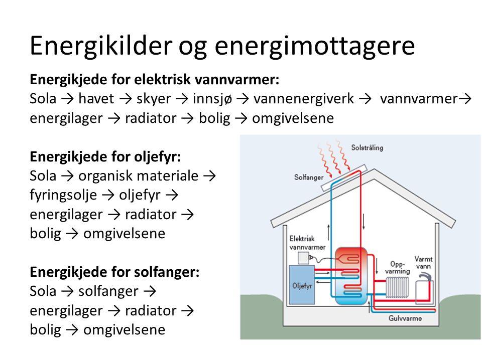 Energikilder og energimottagere Energikjede for elektrisk vannvarmer: Sola → havet → skyer → innsjø → vannenergiverk → vannvarmer→ energilager → radia