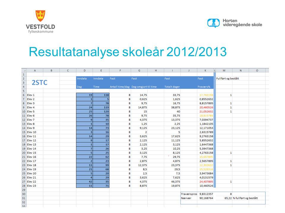 Resultatanalyse skoleår 2012/2013