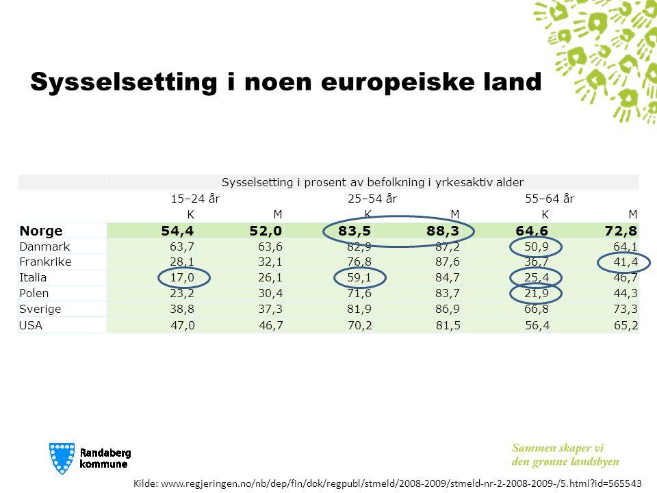 Sysselsetting i prosent av befolkning i yrkesaktiv alder 15–24 år25–54 år55–64 år KMKMKM Norge54,452,083,588,364,672,8 Danmark63,763,682,987,250,964,1