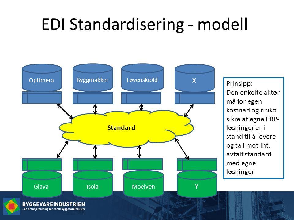 EDI Standardisering - modell Optimera ByggmakkerLøvenskiold X Standard Y MoelvenIsolaGlava Prinsipp: Den enkelte aktør må for egen kostnad og risiko sikre at egne ERP- løsninger er i stand til å levere og ta i mot iht.
