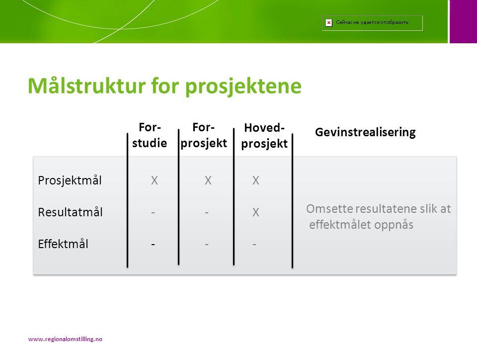 Målstruktur for prosjektene For- studie For- prosjekt Hoved- prosjekt Gevinstrealisering Prosjektmål XXX Resultatmål --X Effektmål --- Omsette resulta