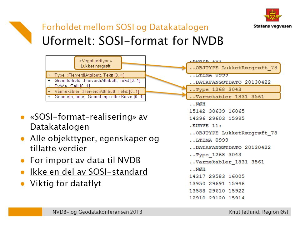 Uformelt: SOSI-format for NVDB Forholdet mellom SOSI og Datakatalogen ● «SOSI-format-realisering» av Datakatalogen ● Alle objekttyper, egenskaper og t