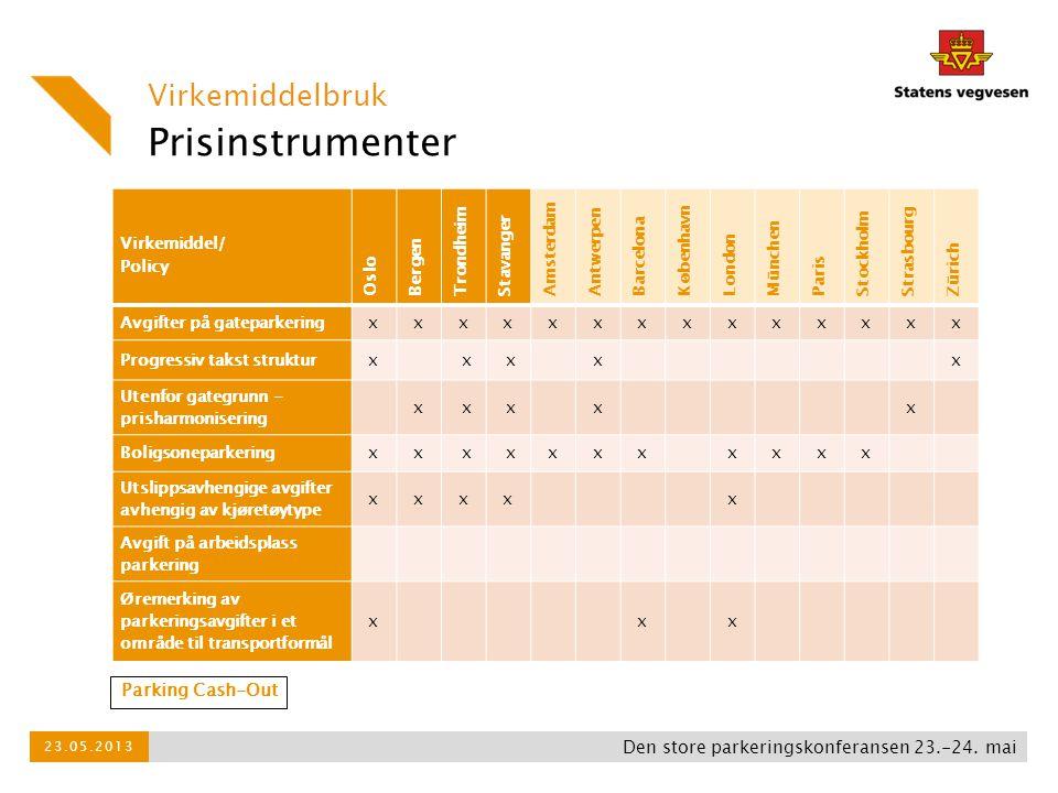 Prisinstrumenter Virkemiddelbruk Den store parkeringskonferansen 23.-24. mai 23.05.2013 Virkemiddel/ Policy Oslo Bergen Trondheim Stavanger Amsterdam