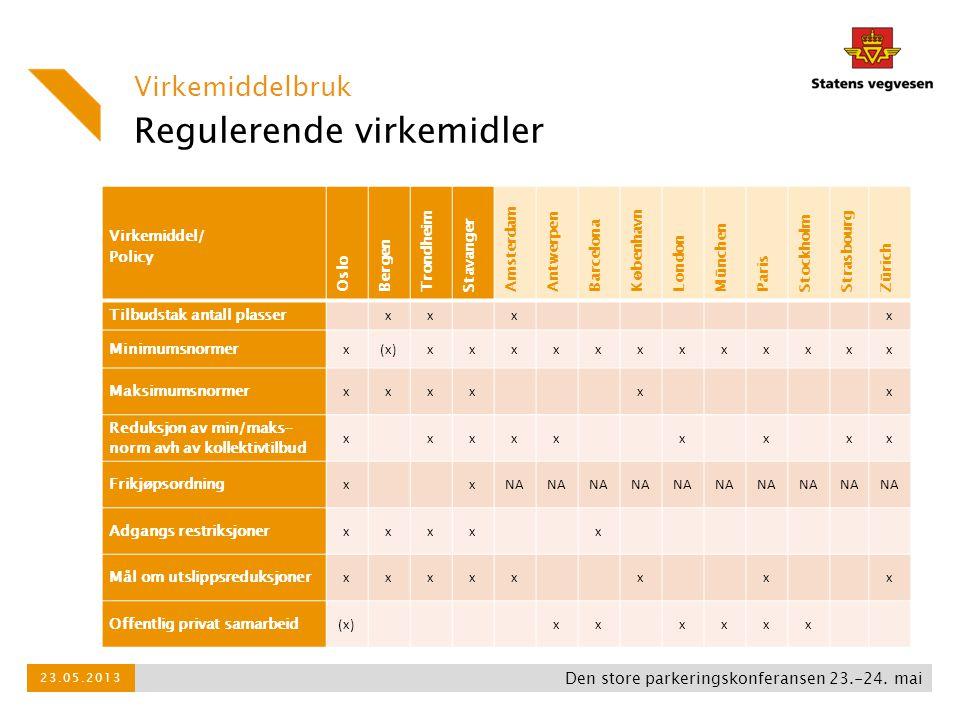 Regulerende virkemidler Virkemiddelbruk Den store parkeringskonferansen 23.-24. mai 23.05.2013 Virkemiddel/ Policy Oslo Bergen Trondheim Stavanger Ams