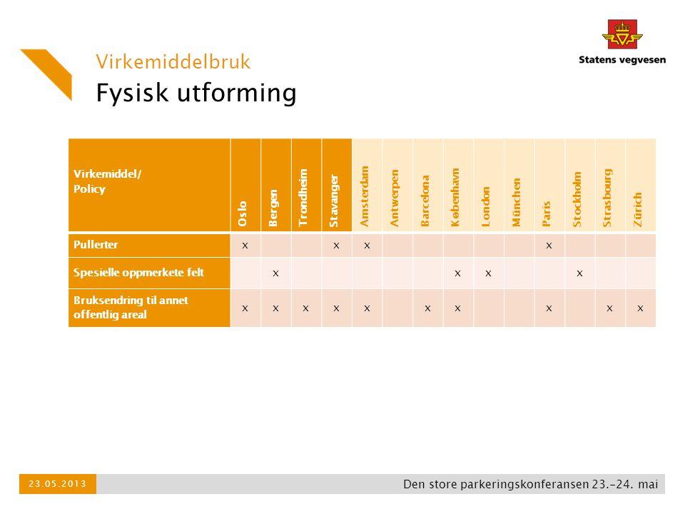 Avanserte teknologiske løsninger Virkemiddelbruk Den store parkeringskonferansen 23.-24.
