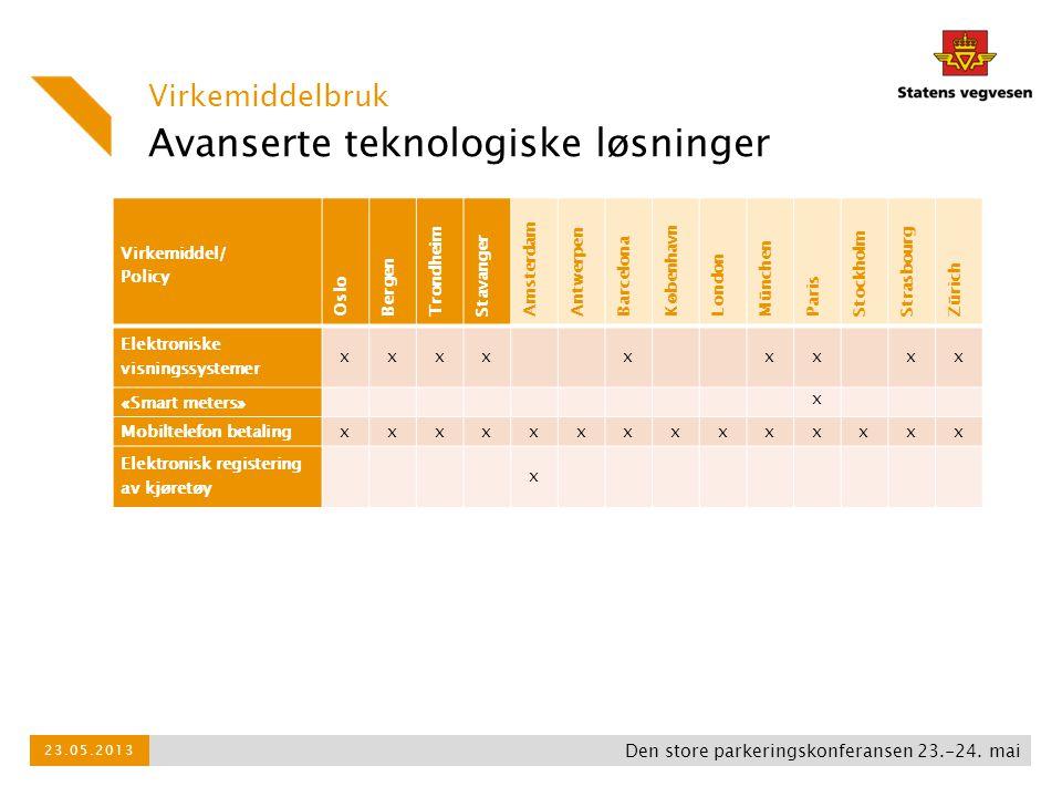 Avanserte teknologiske løsninger Virkemiddelbruk Den store parkeringskonferansen 23.-24. mai 23.05.2013 Virkemiddel/ Policy Oslo Bergen Trondheim Stav