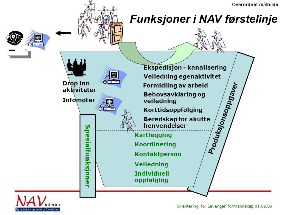 Orientering for Levanger formannskap 01.02.06 Ekspedisjon - kanalisering Veiledning egenaktivitet Behovsavklaring og veiledning Drop inn aktiviteter I
