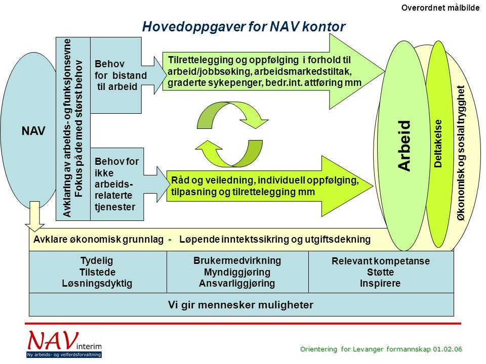 Orientering for Levanger formannskap 01.02.06 Tilrettelegging og oppfølging i forhold til arbeid/jobbsøking, arbeidsmarkedstiltak, graderte sykepenger