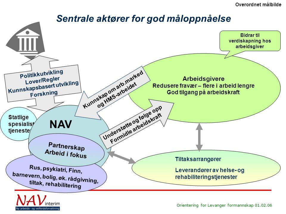 Orientering for Levanger formannskap 01.02.06 Politikkutvikling Lover/Regler Kunnskapsbasert utvikling Forskning Statlige spesialist tjenester Arbeids