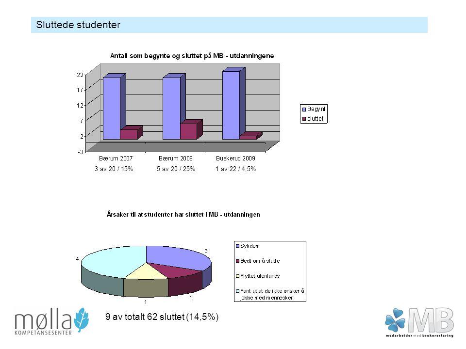 Sluttede studenter 9 av totalt 62 sluttet (14,5%) 3 av 20 / 15%5 av 20 / 25%1 av 22 / 4,5%