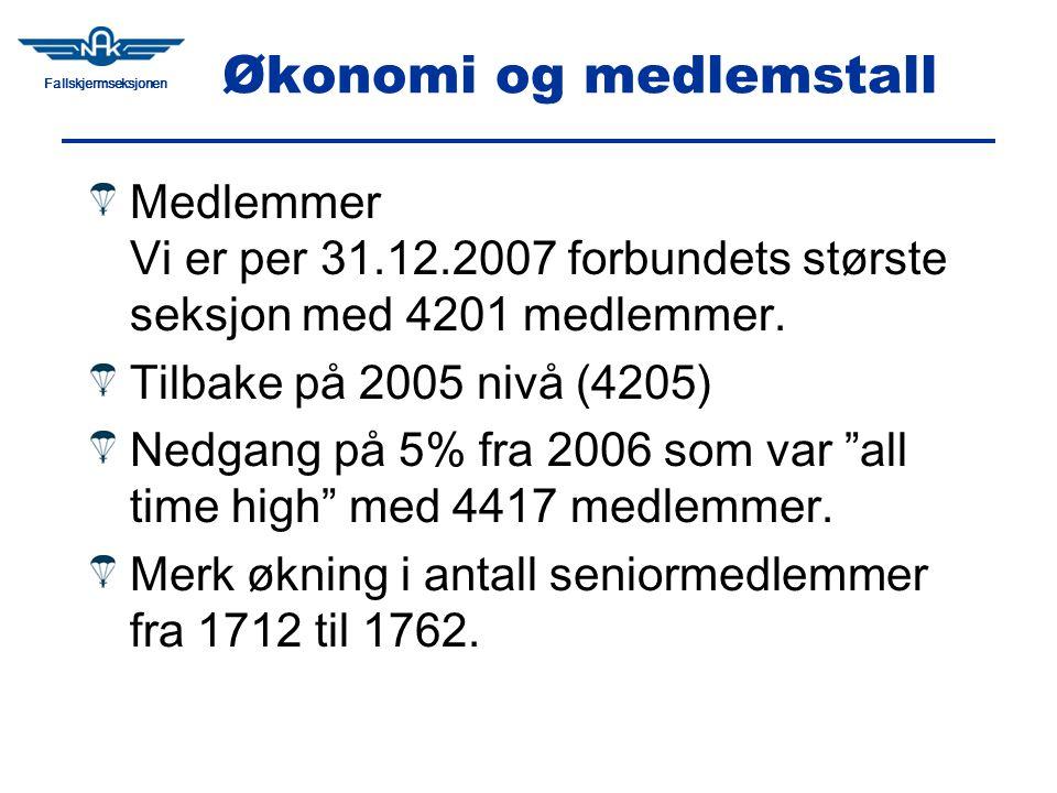 Fallskjermseksjonen Økonomi og medlemstall Medlemmer Vi er per 31.12.2007 forbundets største seksjon med 4201 medlemmer.